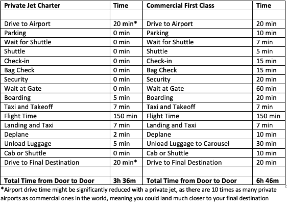 Private jet Charters vs Commercial Flights comparison