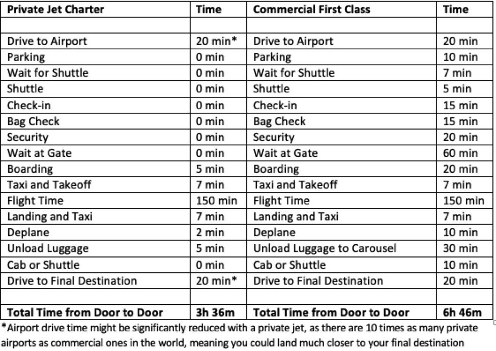 Private jet Charters vs Commercial Flights comparison
