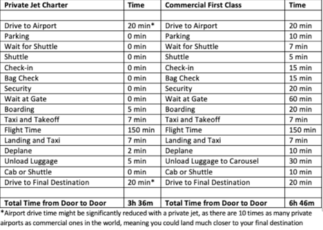 Table of flight times for private jet charter vs commercial air travel